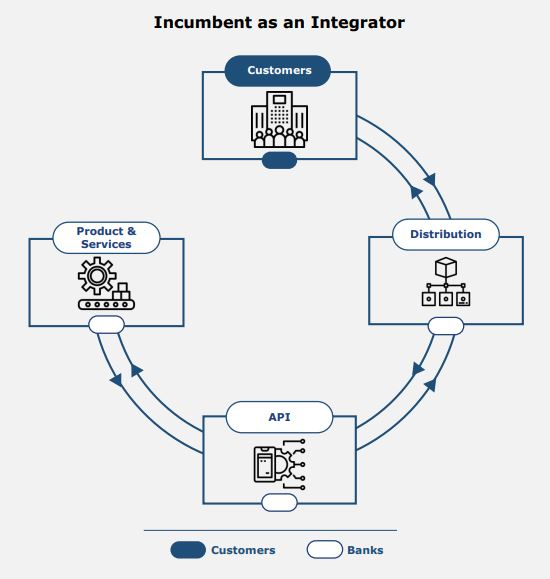 Incumbent as an Integrator