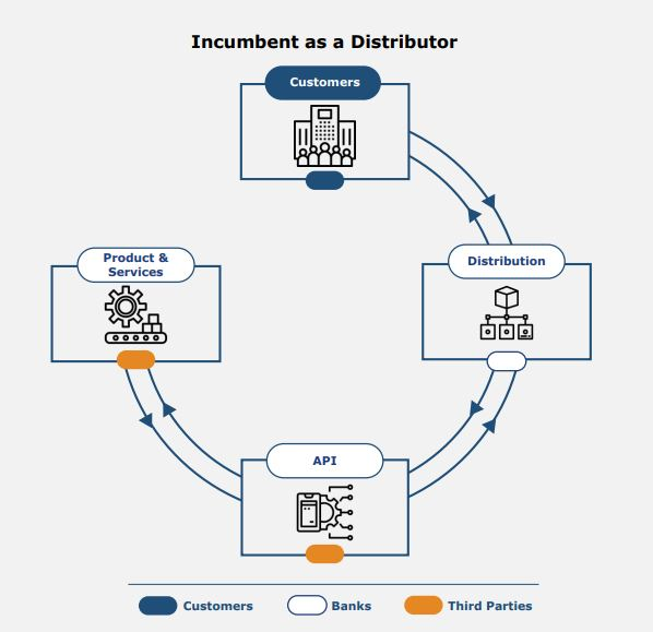 Incumbent as a Distributor